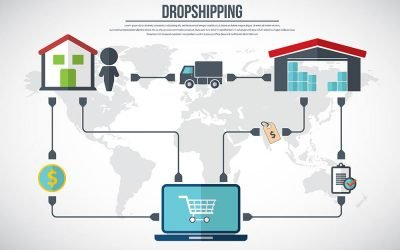 Is Dropshipping CBD Profitable?
